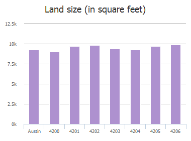 Land size (in square feet) of Cordova Drive, Austin, TX: 4200, 4201, 4202, 4203, 4204, 4205, 4206