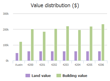 Value distribution ($) of Cordova Drive, Austin, TX: 4200, 4201, 4202, 4203, 4204, 4205, 4206