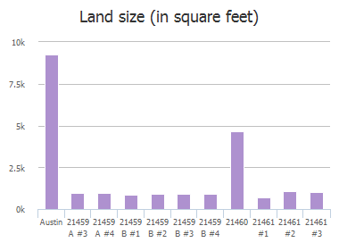 Land size (in square feet) of Coyote Trail, Austin, TX: 21459 A #3, 21459 A #4, 21459 B #1, 21459 B #2, 21459 B #3, 21459 B #4, 21460, 21461 #1, 21461 #2, 21461 #3
