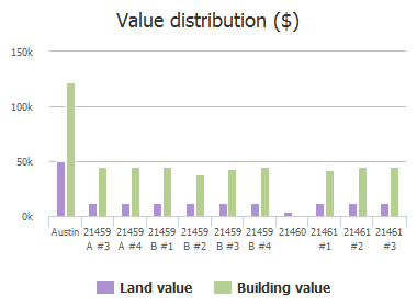 Value distribution ($) of Coyote Trail, Austin, TX: 21459 A #3, 21459 A #4, 21459 B #1, 21459 B #2, 21459 B #3, 21459 B #4, 21460, 21461 #1, 21461 #2, 21461 #3