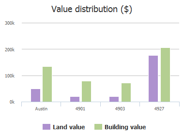 Value distribution ($) of Craigwood Drive, Austin, TX: 4901, 4903, 4927