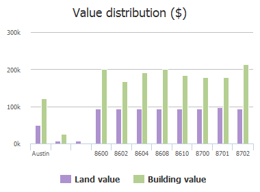 Value distribution ($) of Crest Ridge Circle, Austin, TX: 8600, 8602, 8604, 8608, 8610, 8700, 8701, 8702