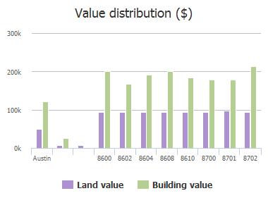 Value distribution ($) of Crest Ridge Circle, Austin, TX: 8600, 8602, 8604, 8608, 8610, 8700, 8701, 8702