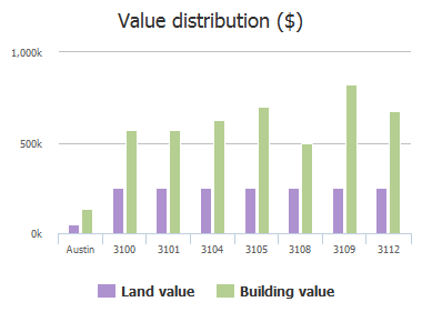 Value distribution ($) of Crowheart Cove, Austin, TX: 3100, 3101, 3104, 3105, 3108, 3109, 3112