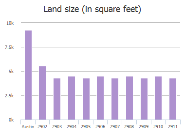 Land size (in square feet) of Crownover Street, Austin, TX: 2902, 2903, 2904, 2905, 2906, 2907, 2908, 2909, 2910, 2911