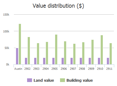 Value distribution ($) of Crownover Street, Austin, TX: 2902, 2903, 2904, 2905, 2906, 2907, 2908, 2909, 2910, 2911