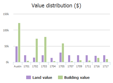 Value distribution ($) of Crystal Bend Drive, Austin, TX: 1701, 1702, 1703, 1704, 1705, 1707, 1709, 1711, 1716, 1717