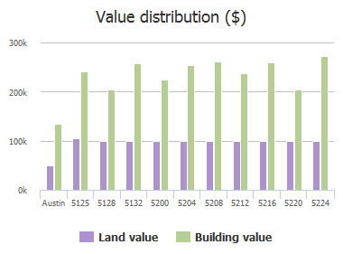 Value distribution ($) of Crystal Water Drive, Austin, TX: 5125, 5128, 5132, 5200, 5204, 5208, 5212, 5216, 5220, 5224