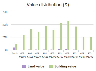 Value distribution ($) of Davis Street, Austin, TX: 603 #1608, 603 #1609, 603 #1610, 603 #1611, 603 #1701, 603 #1702, 603 #1703, 603 #1704, 603 #1705, 603 #1706