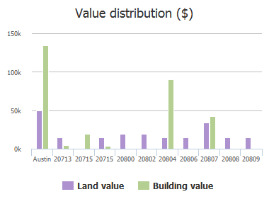 Value distribution ($) of Delorio Street, Austin, TX: 20713, 20715, 20715, 20800, 20802, 20804, 20806, 20807, 20808, 20809