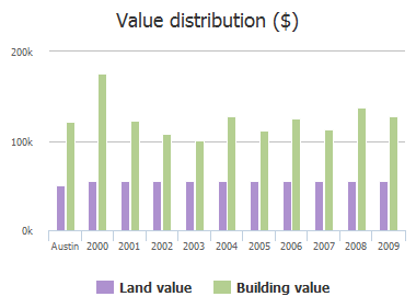 Value distribution ($) of Delwood Court, Austin, TX: 2000, 2001, 2002, 2003, 2004, 2005, 2006, 2007, 2008, 2009