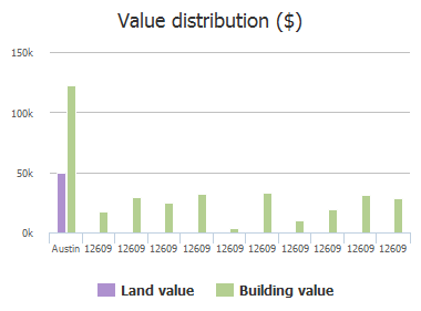 Value distribution ($) of Dessau Road, Austin, TX: 12609, 12609, 12609, 12609, 12609, 12609, 12609, 12609, 12609, 12609
