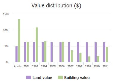 Value distribution ($) of Diaz Street, Austin, TX: 2501, 2503, 2504, 2505, 2506, 2507, 2508, 2509, 2510, 2511