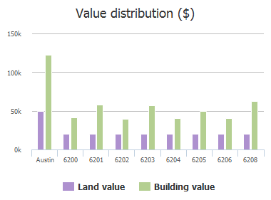Value distribution ($) of Dove Springs Circle, Austin, TX: 6200, 6201, 6202, 6203, 6204, 6205, 6206, 6208