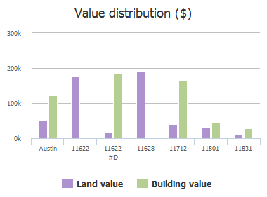 Value distribution ($) of Doyle Overton Road, Austin, TX: 11622, 11622 #D, 11628, 11706, 11712, 11801, 11831