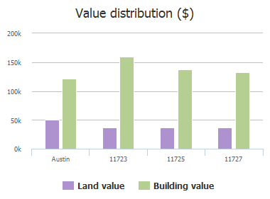 Value distribution ($) of Drayton Drive, Austin, TX: 11723, 11725, 11727