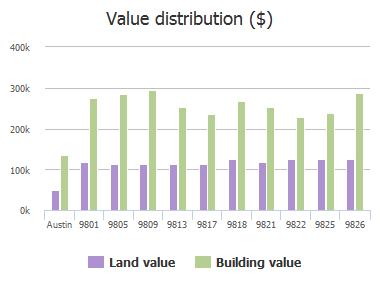 Value distribution ($) of Drip Rock Lane, Austin, TX: 9801, 9805, 9809, 9813, 9817, 9818, 9821, 9822, 9825, 9826