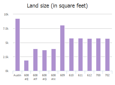 Land size (in square feet) of Elizabeth Street, Austin, TX: 608 #E, 608 #F, 608 #G, 608 #H, 609, 610, 611, 612, 700, 702