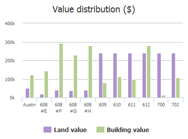 Value distribution ($) of Elizabeth Street, Austin, TX: 608 #E, 608 #F, 608 #G, 608 #H, 609, 610, 611, 612, 700, 702