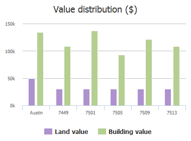 Value distribution ($) of Elk Pass Drive, Austin, TX: 7449, 7501, 7505, 7509, 7513