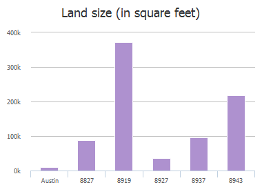 Land size (in square feet) of Elroy Road, Austin, TX: 8827, 8827, 8827, 8919, 8927, 8937, 8937, 8943, 8943, 8957