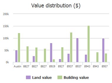 Value distribution ($) of Elroy Road, Austin, TX: 8827, 8827, 8827, 8919, 8927, 8937, 8937, 8943, 8943, 8957