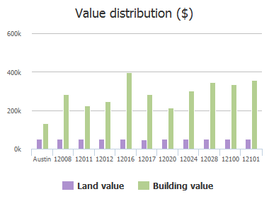 Value distribution ($) of Emerald Oaks Drive, Austin, TX: 12008, 12011, 12012, 12016, 12017, 12020, 12024, 12028, 12100, 12101