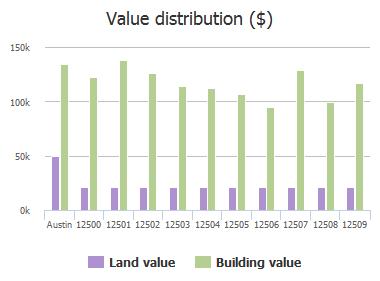 Value distribution ($) of Esplanade Street, Austin, TX: 12500, 12501, 12502, 12503, 12504, 12505, 12506, 12507, 12508, 12509