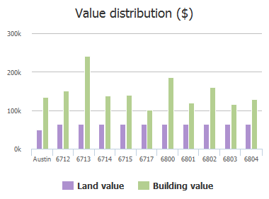 Value distribution ($) of Esther Drive, Austin, TX: 6712, 6713, 6714, 6715, 6717, 6800, 6801, 6802, 6803, 6804