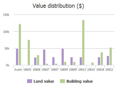 Value distribution ($) of Etta Lane, Austin, TX: 10603, 10606, 10607, 10607, 10609, 10609, 10613, 10615, 10618, 10622