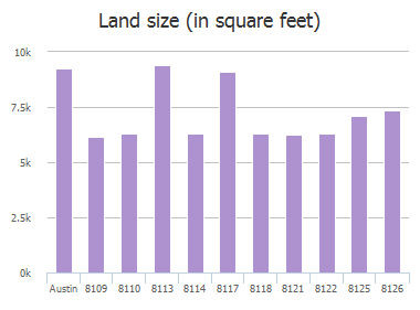 Land size (in square feet) of Evadean Circle, Austin, TX: 8109, 8110, 8113, 8114, 8117, 8118, 8121, 8122, 8125, 8126
