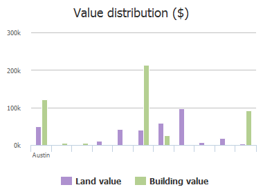 Value distribution ($) of F M Rd 1626, Austin, TX