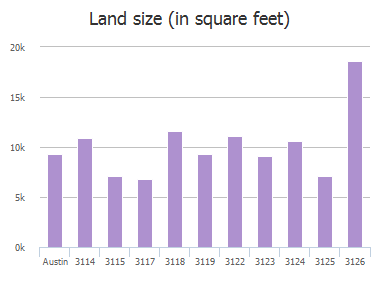 Land size (in square feet) of Festus Drive, Austin, TX: 3114, 3115, 3117, 3118, 3119, 3122, 3123, 3124, 3125, 3126