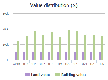 Value distribution ($) of Festus Drive, Austin, TX: 3114, 3115, 3117, 3118, 3119, 3122, 3123, 3124, 3125, 3126