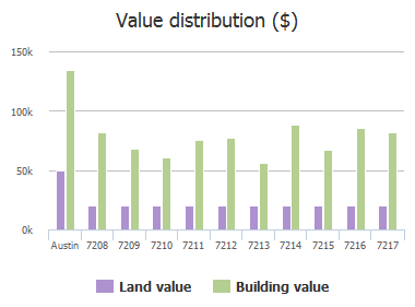 Value distribution ($) of Firefly Drive, Austin, TX: 7208, 7209, 7210, 7211, 7212, 7213, 7214, 7215, 7216, 7217