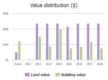 Value distribution ($) of Fiset Drive, Austin, TX: 2611, 2612, 2613, 2614, 2615, 2616, 2617, 2618