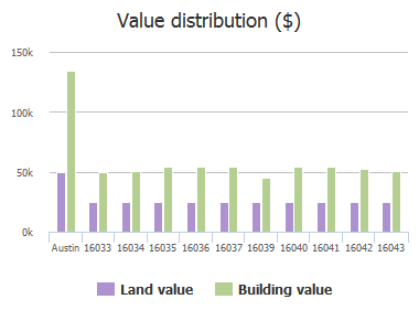 Value distribution ($) of Fitchburg Circle, Austin, TX: 16033, 16034, 16035, 16036, 16037, 16039, 16040, 16041, 16042, 16043