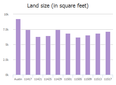 Land size (in square feet) of Flushwing Dr Drive, Austin, TX: 11417, 11421, 11425, 11429, 11501, 11505, 11509, 11513, 11517