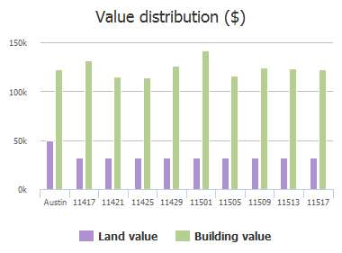 Value distribution ($) of Flushwing Dr Drive, Austin, TX: 11417, 11421, 11425, 11429, 11501, 11505, 11509, 11513, 11517