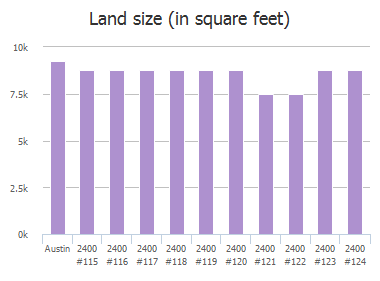 Land size (in square feet) of Frate Barker Road, Austin, TX: 2400, 2400, 2400, 2400, 2400, 2400, 2400, 2400, 2400, 2400