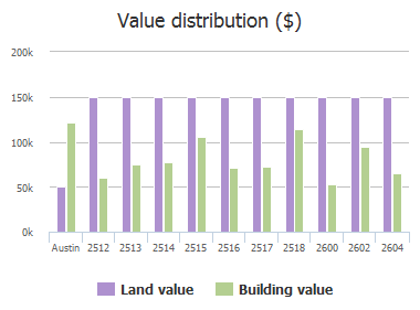 Value distribution ($) of Friar Tuck Lane, Austin, TX: 2513, 2514, 2515, 2516, 2517, 2518, 2600, 2602, 2604, 2605