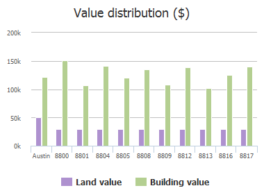 Value distribution ($) of Frock Court, Austin, TX: 8800, 8801, 8804, 8805, 8808, 8809, 8812, 8813, 8816, 8817