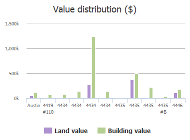 Value distribution ($) of Frontier Trail, Austin, TX: 4419 #110, 4434, 4434, 4434, 4434, 4435, 4435, 4435, 4435 #B, 4446