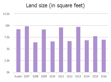 Land size (in square feet) of Funston Street, Austin, TX: 3207, 3208, 3209, 3210, 3211, 3212, 3213, 3214, 3215, 3216