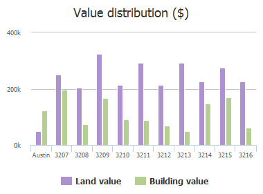 Value distribution ($) of Funston Street, Austin, TX: 3207, 3208, 3209, 3210, 3211, 3212, 3213, 3214, 3215, 3216