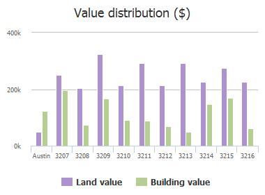 Value distribution ($) of Funston Street, Austin, TX: 3207, 3208, 3209, 3210, 3211, 3212, 3213, 3214, 3215, 3216