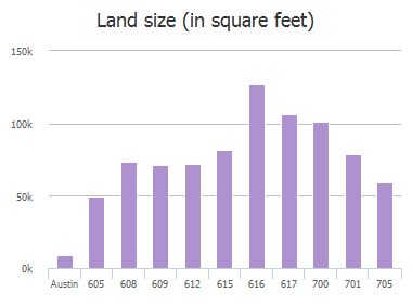 Land size (in square feet) of Furlong Drive, Austin, TX: 605, 608, 609, 612, 615, 616, 617, 700, 701, 705