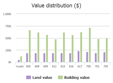 Value distribution ($) of Furlong Drive, Austin, TX: 605, 608, 609, 612, 615, 616, 617, 700, 701, 705
