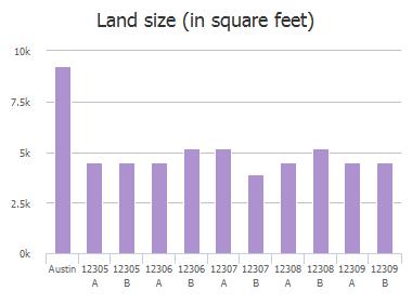Land size (in square feet) of Furrow Cove, Austin, TX: 12305 A, 12305 B, 12306 A, 12306 B, 12307 A, 12307 B, 12308 A, 12308 B, 12309 A, 12309 B