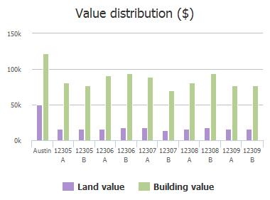Value distribution ($) of Furrow Cove, Austin, TX: 12305 A, 12305 B, 12306 A, 12306 B, 12307 A, 12307 B, 12308 A, 12308 B, 12309 A, 12309 B